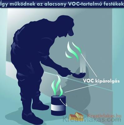 A festék VOC tartalma gyorsan elpárolog, károsítja az ózonréteget és az Ön egészségét