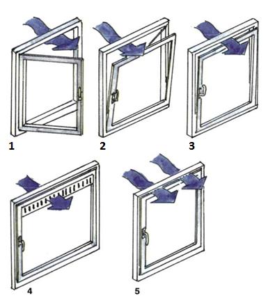 Az ablakok különbözőképpen szolgálhatják a szellőztetést