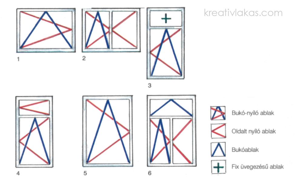 Az ablakok praktikus használhatósága elsősorban azok méretarányaitól és osztásától függ