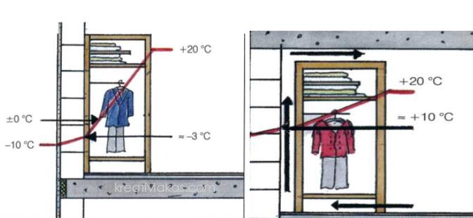 A szekrények mögött megfelelő szellőzést kell biztosítani