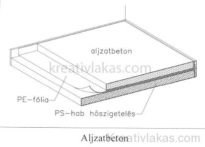 Aljzatbeton