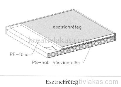 Esztrichréteg