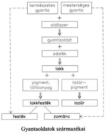 Gyantaoldatok és származékai