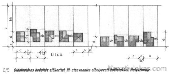 Oldalhatáros beépítés