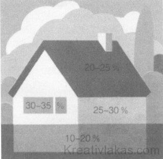 Az épületben a hőtermelők által leadott 100% hőmennyiségből