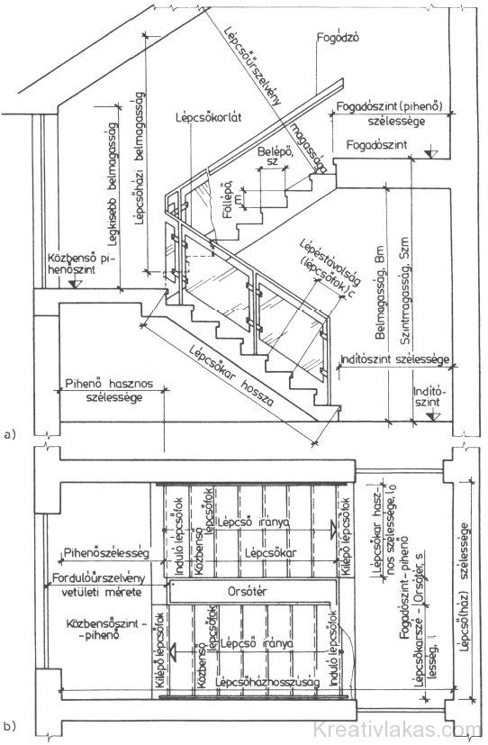Lépcsőházak részei és elnevezésük