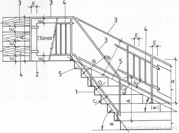 Különböző lejtésszögű lépcsők