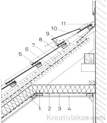 Tetőfödém/épületfal kiszellőztetett csatlakozási csomópontja