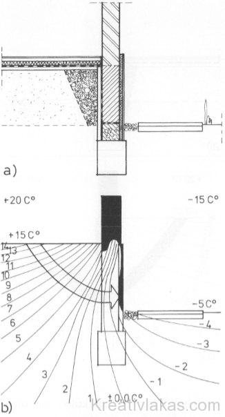 Épületlábazat járdasík alá süllyesztett külső hőszigeteléssel