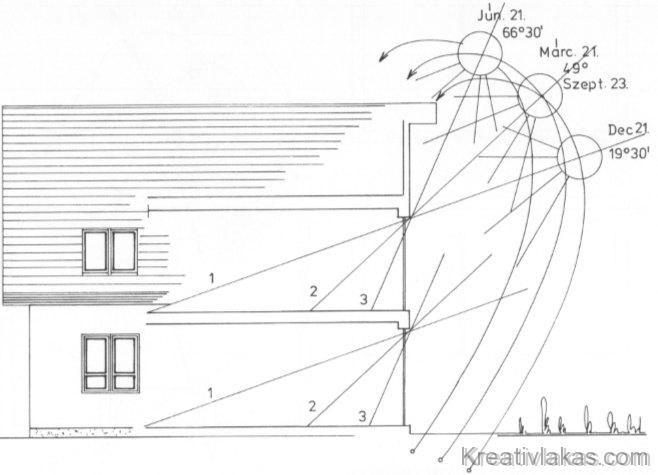 Épület véghomlokzati nyílászárókon keresztüli benapozásának vizsgálata