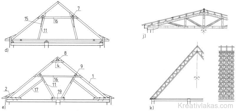 Magastetők szerkezeti típusai 2.