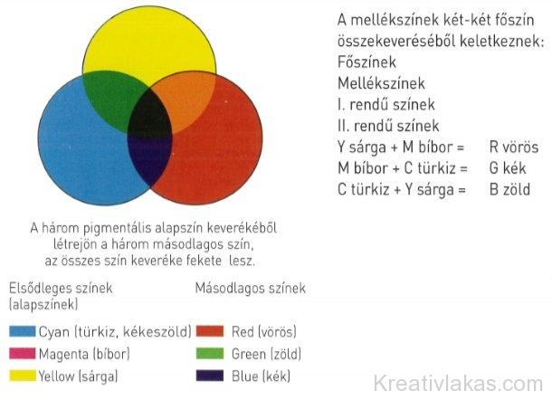 A szubtraktív (kivonó) színkeverés