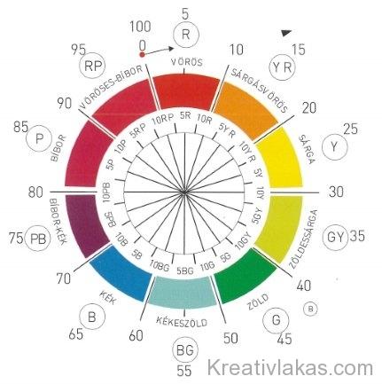 Munsell színköre