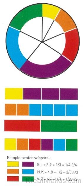 Színharmónia komplementer színekkel