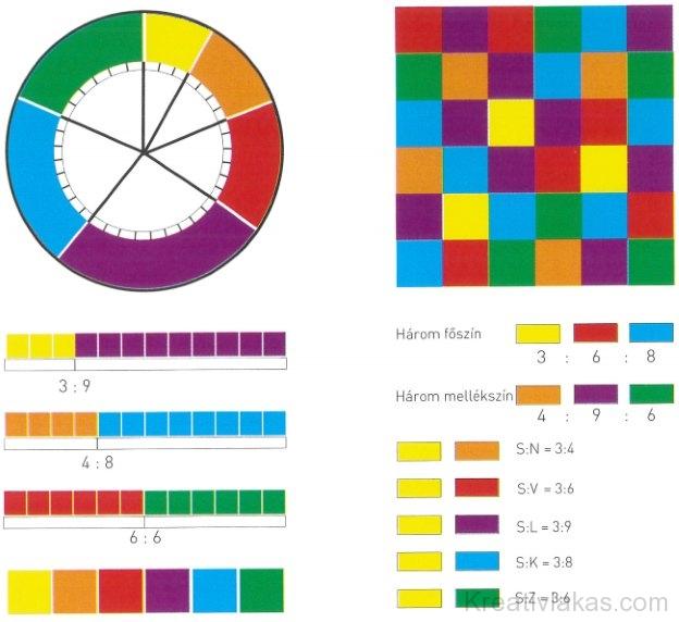 színharmónia-viszonylatok a színkörben