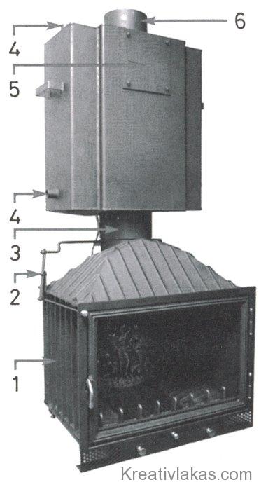 BENKEL-Pils típusú kandallóbetét központi fűtési kazánként