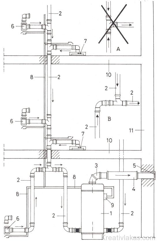 Központi porszívórendszer vázlata többszintes épületnél