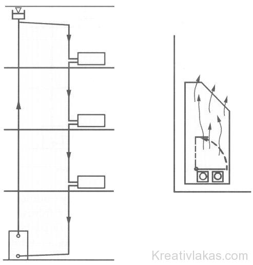 Függőleges elrendezésű egycsöves rendszer