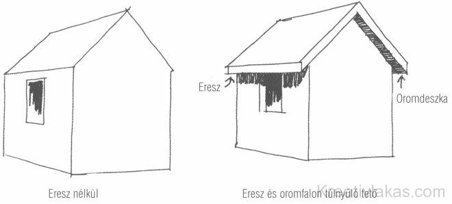 2.18. ábra Ereszkialakítás