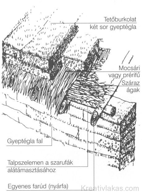 1.3. ábra. Gyeptégla falú, gyeptéglával fedett klasszikus amerikai ház