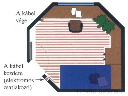 28. ábra A fűtőkábel vezetése tagolt alaprajzú helyiségben