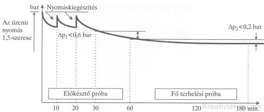 73. ábra. A padlófűtési rendszer terhelési próbájának lefolyása
