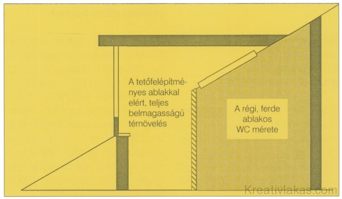 Tetőtért, rajz