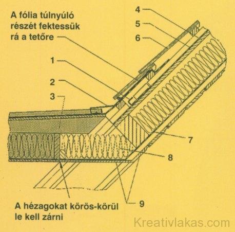 a) Lapostetős felépítmény csatlakozása