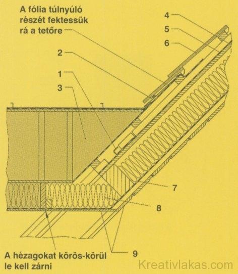 c) Nyeregtetős felépítmény csatlakozása