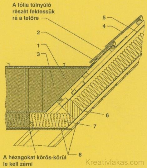 d) Nyeregtetős felépítmény csatlakozása