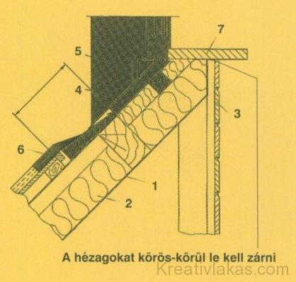 f) Felépítmény alsó csatlakozása