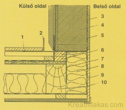 g) A tető és a felépítmény oldalának csatlakozása