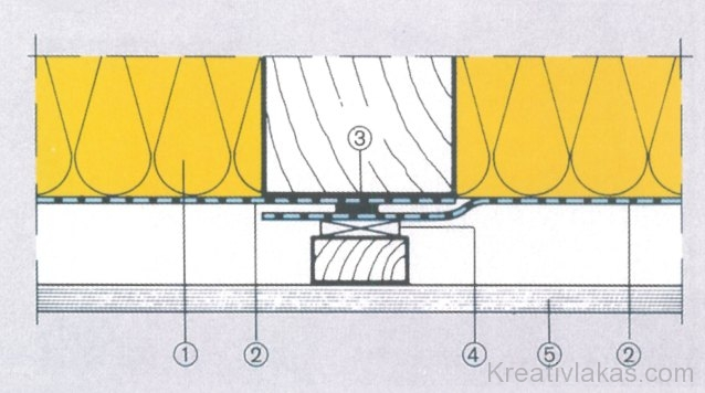 Fóliák függőleges átlapolása a szarufával vagy a gerendával párhuzamosan