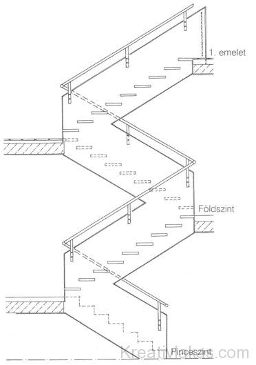 A lépcső metszete