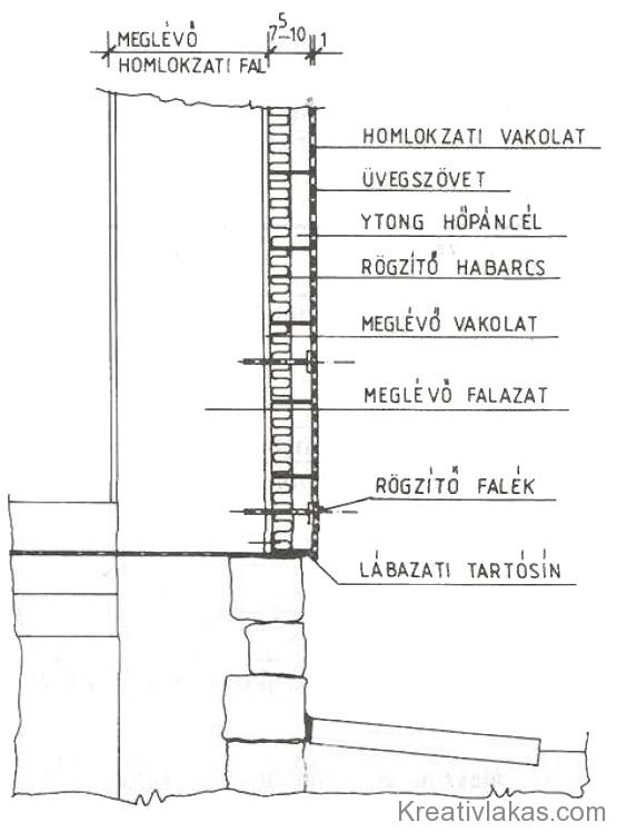 152. Ábra: Homlokzati hőpáncél.