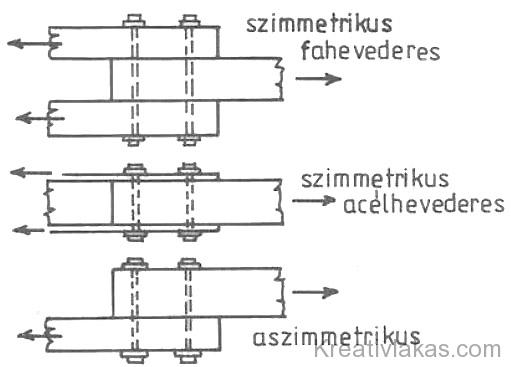 189. Ábra: Csavarozott kapcsolások.