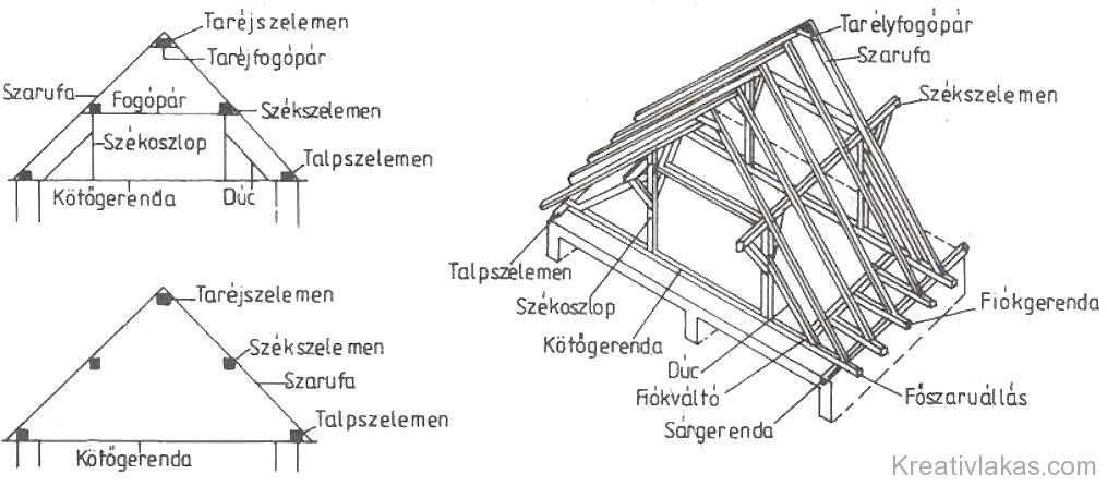 195. Ábra: Fedélszerkezetek elemei.