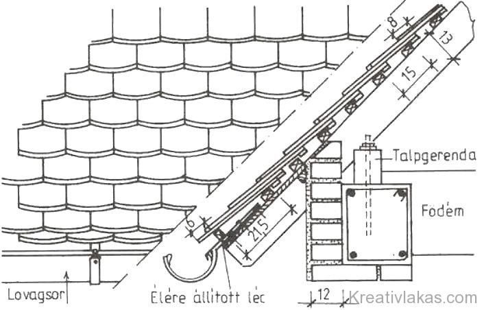 205. Ábra: Kettős hódfarkú fedés ereszképzése.