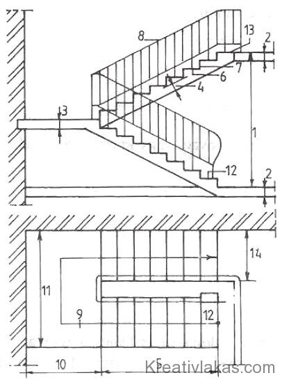 215. Ábra: Lépcsőkkel kapcsolatos elnevezések.