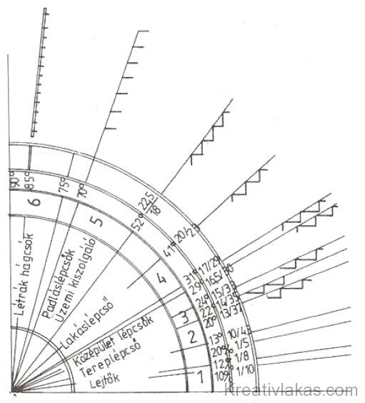 217. Ábra: A lépcsők meredeksége.