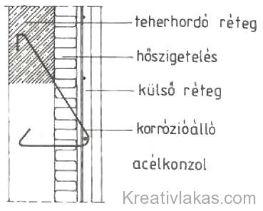 246. Ábra: Külső falpanel rétegei.