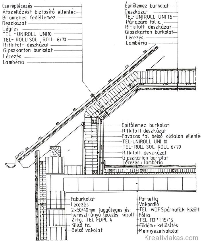 29. Ábra: Tetőtér-beépítés hőszigetelése.