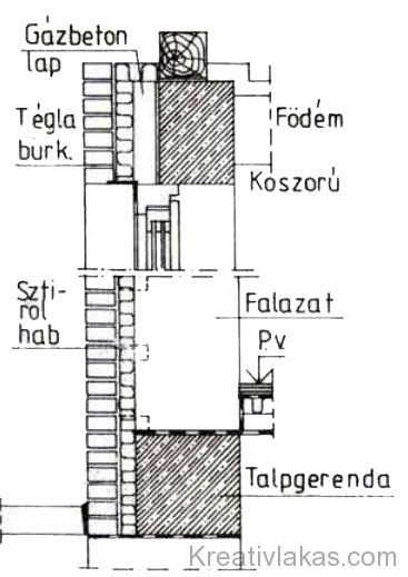 27. Ábra: Többrétegű hőszigetelt falazat.
