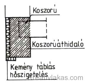60. Ábra: Koszorúval egybeépített monolit áthidalás.