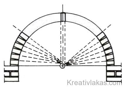 74. Ábra: Boltöv falazása.