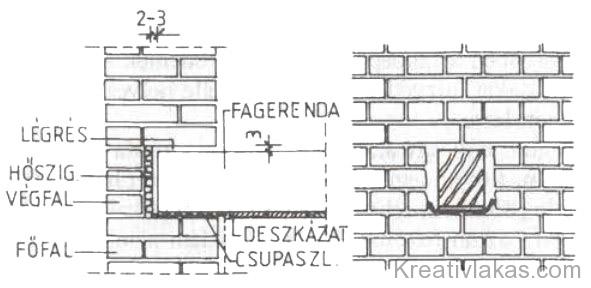 88. Ábra: Fagerenda falra helyezése.