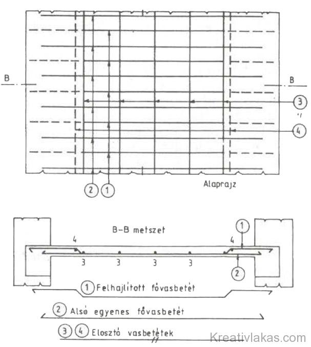 93. Ábra: Egy irányban teherhordó lemez vasalása.