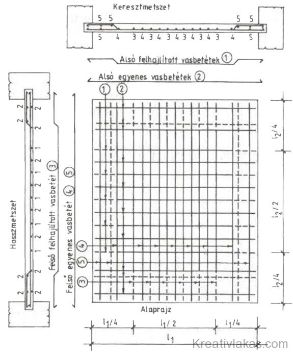 94. Ábra: Két irányban teherhordó lemez vasalása.