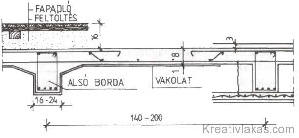 95. Ábra: Alul bordás monolit vasbeton födém.