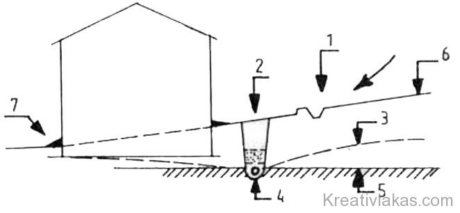 5. Ábra: Épület körüli szivárgó.